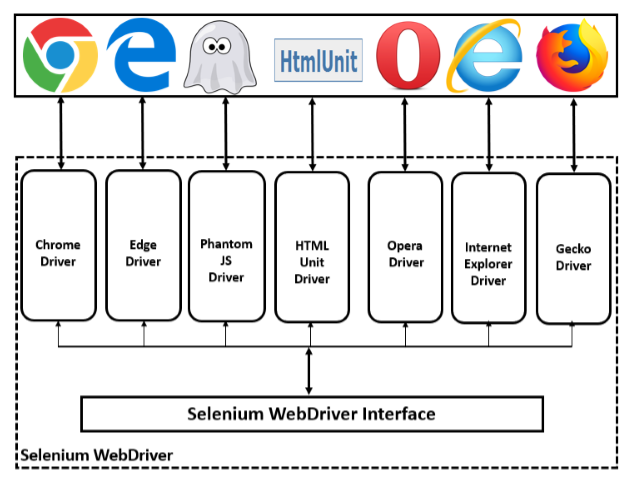 Cross Browser Testing with Selenium | Pragmatic Test Labs